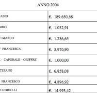 La Rubrica Sportiva - Nel 2004 iniziano le PISILLIADI ecco i risultati della Classifica generale!!!