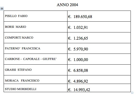Tabella Spese Legali 2004