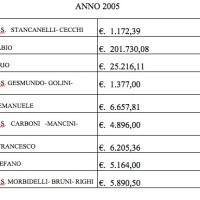 La Rubrica Sportiva - Secondo anno delle PISILLIADI… Il 2005 un anno d'oro!!!