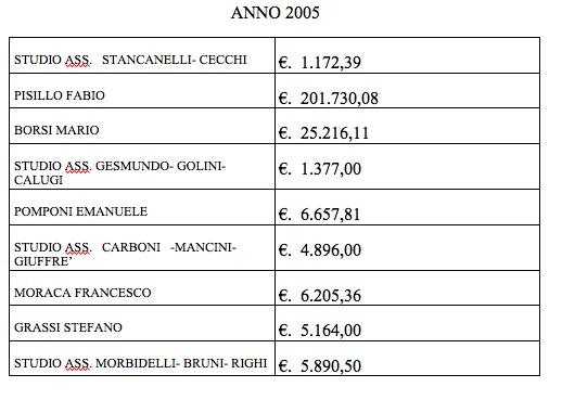 Tabella Spese Legali 2005