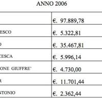 La Rubrica Sportiva - Continuano le Pisilliadi… 2006 una bella botta per il Lungo avvocato...