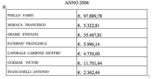 Spese legali 2006