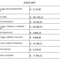 La Rubrica Sportiva - Continuano le Pisilliadi e nel 2007 si torna sopra i  200 mila Euro!!!