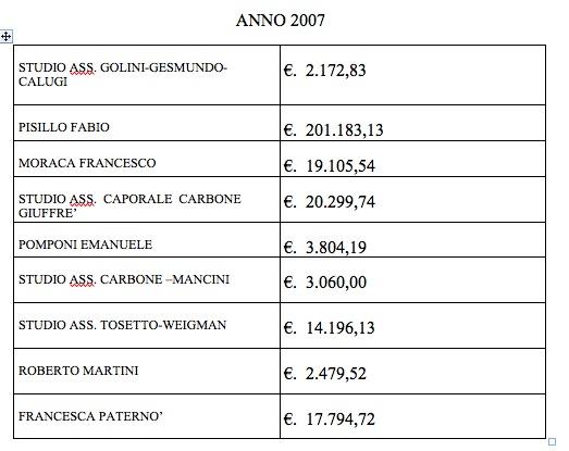 Spese legali Comune di Siena anno 2007
