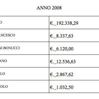 La Rubrica Sportiva - Anno 2008 le PISILLIADI continuano!!!