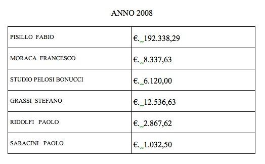 Spese legali Comune di Siena 2008