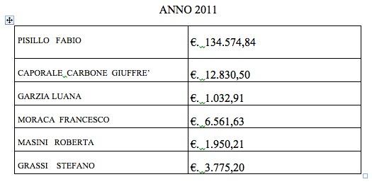 Spese legali Comune di Siena anno 2011