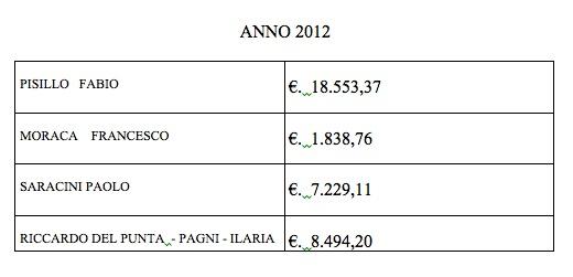 Spese legali Comune di Siena 2012