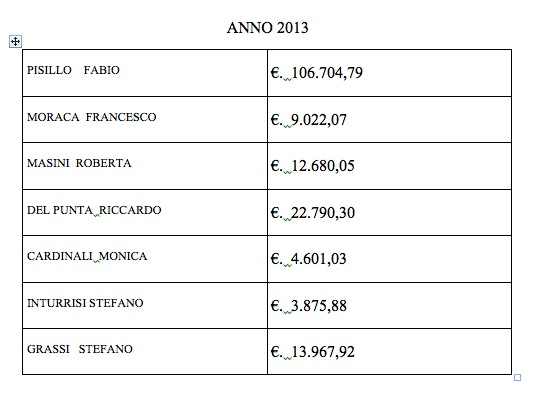 Spese legali Comune di Siena 2014